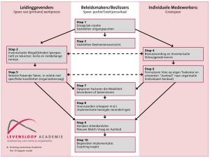 10-stappenmodel-2012